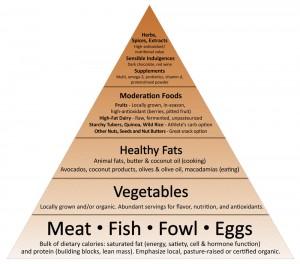 food_pyramid_flat_2011sm-1